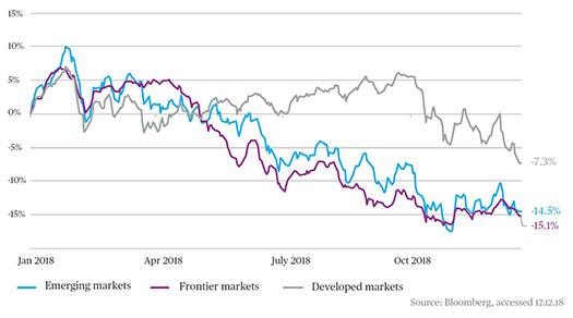 Det finns tre huvudfaktorer som dominerat marknaderna 2018 som vi förväntar  oss kommer att förbli viktiga under 2019. 59933a988a42f