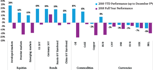 The Big Picture Macro Perspective on the Capital Markets